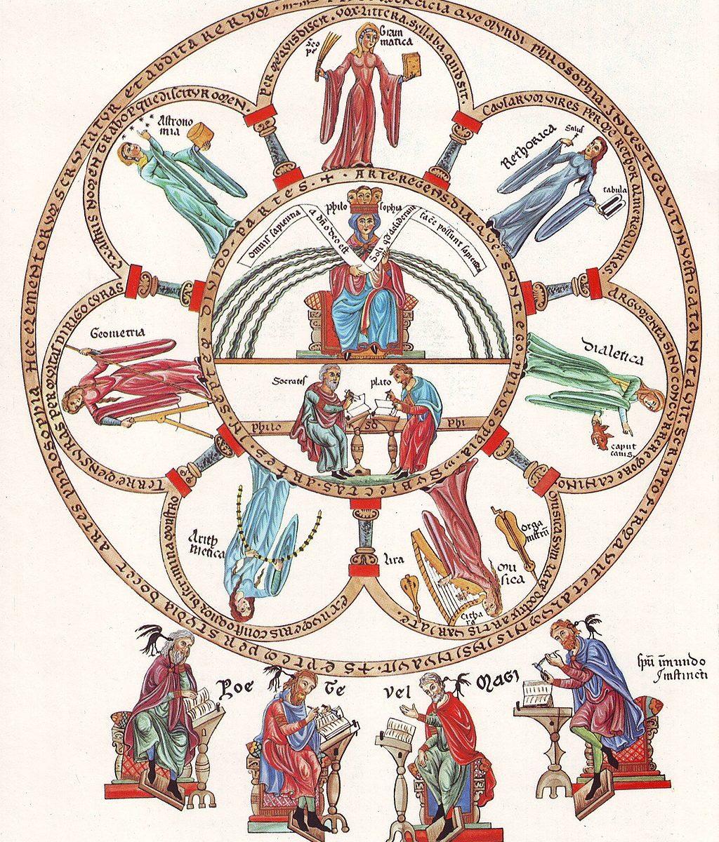 Hortus Deliciarum, Die Philosophie mit den sieben freien Künsten von Herrad of Landsberg (?) ca. 1180 [Public domain], via Wikimedia Commons